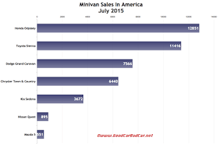 USA minivan sales chart July 2015