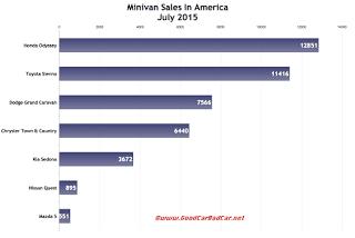 USA minivan sales chart July 2015