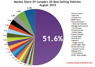 Canada best selling autos market share chart August 2015