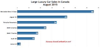 Canada large luxury car sales chart August 2015