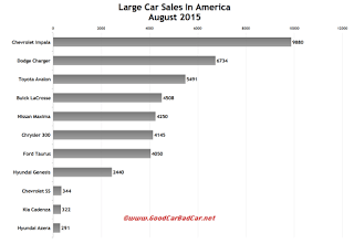 USA August 2015 large car sales chart