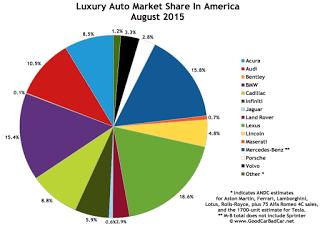 USA luxury brand market share chart August 2015
