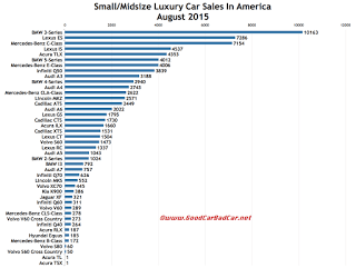 USA luxury car sales chart August 2015