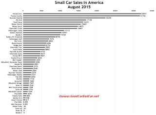 USA small car sales chart August 2015