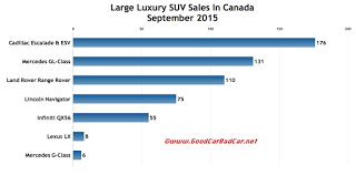 canada large luxury SUV sales chart september 2015