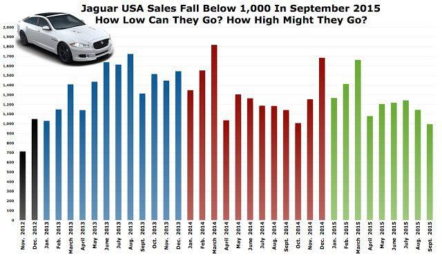 USA Jaguar sales chart September 2015