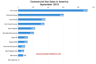 USA commercial van sales chart September 2015