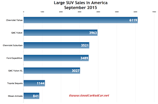 USA large SUV sales chart SEptember 2015