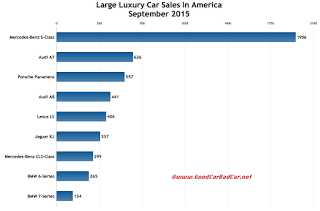 USA large luxury car sales chart September 2015