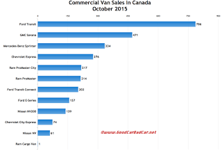Canada commercial van sales chart October 2015