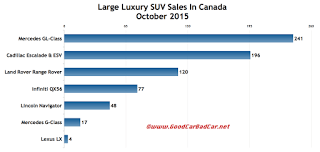Canada large luxury SUV sales chart October 2015