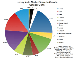 Canada luxury auto brand market share chart October 2015