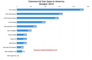 USA commercial van sales chart October 2015