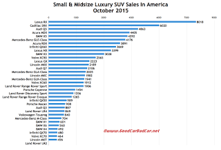 USA luxury SUV crossover sales chart October 2015