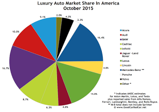 USA luxury auto brand market share chart October 2015