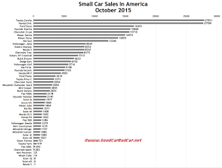 USA small car sales chart October 2015
