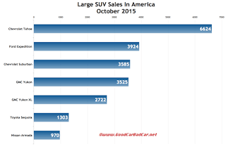 USA large SUV sales chart October 2015