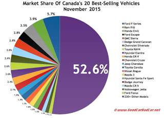 Canada best selling autos market share chart