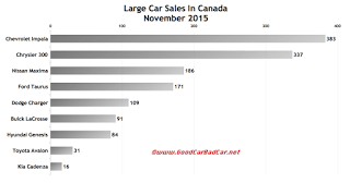 Canada November 2015 large car sales chart