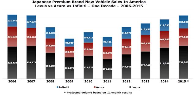 Lexus vs Acura vs Infiniti U.S. auto sales chart 2006-2015