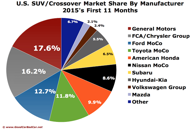 USA SUV/crossover November 2015 YTD sales pie chart