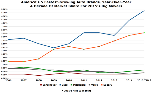 USA fastest growing auto brands 2015