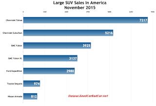 USA large SUV sales chart November 2015