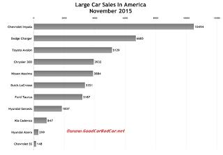 USA large car sales chart November 2015