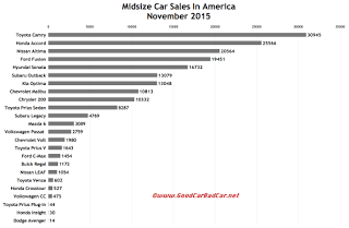 USA midsize car sales chart November 2015