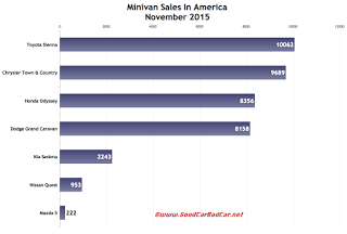 USA minivan sales chart November 2015