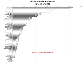 USA small car sales chart November 2015