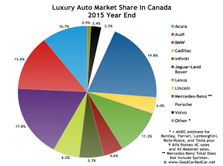 Canada luxury auto brand market share chart 2015 year end