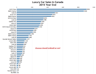 Canada luxury car sales chart 2015 calendar year