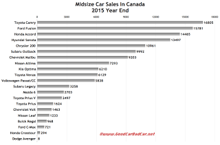 Canada midsize car sales chart 2015 year end
