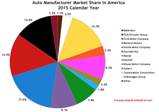 USA 2015 auto brand market share sales chart