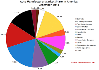 USA auto brand market share chart December 2015