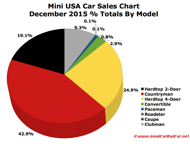 December 2015 USA Mini car sales chart