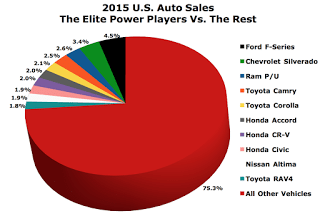 best-selling autos sales chart USA 2015