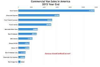 USA commercial van sales chart 2015 calendar year