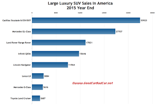 USA large luxury SUV sales chart 2015 year end