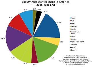 USA luxury auto brand market share chart 2015 calendar year