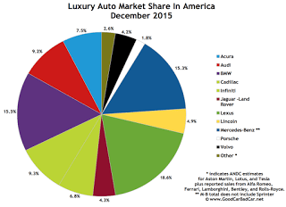 USA luxury auto brand market share chart December 2015