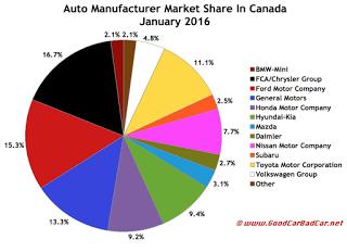 Canada auto brand market share chart January 2016