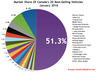 Canada best-selling autos market share chart January 2016