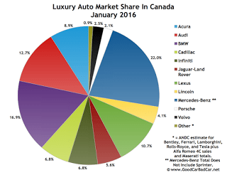 Canada luxury auto brand market share chart January 2016