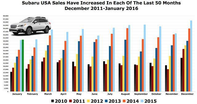 Subaru USA sales chart 2011-2016