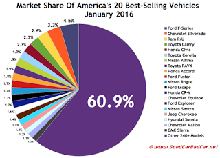 USA best-selling autos market share chart January 2016