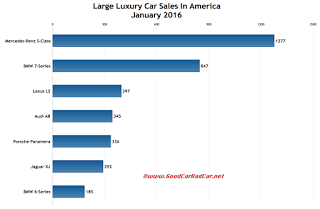 USA large luxury car sales chart January 2016