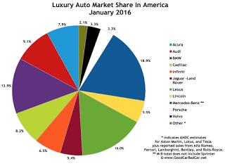 USA best-selling luxury auto market share chart January 2016