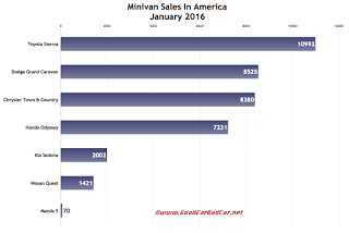 USA minivan sales chart January 2016